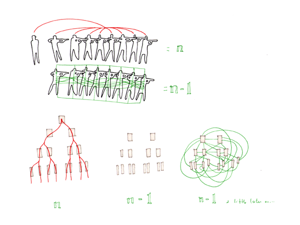 「序 リゾーム」 - 第17パラグラフ