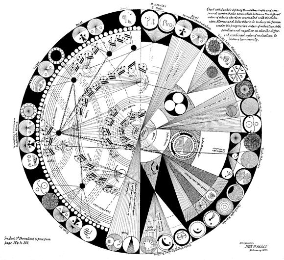 John Worrell Keely 'Vibratory Relations of Multi-Level Matter', 1886