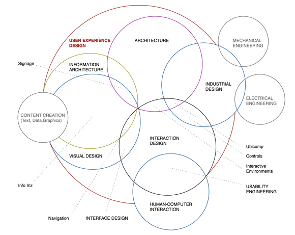 The Disciplines of User Experience by Dan Saffer