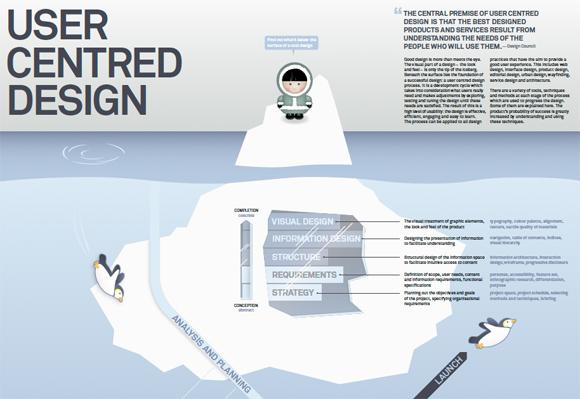 User Centred Design Infographic Poster