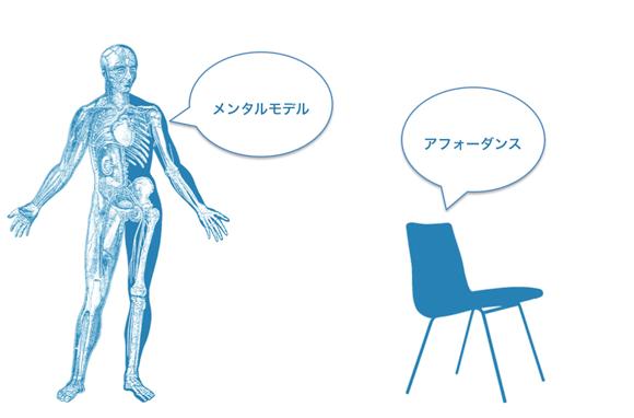 ドナルド・ノーマンによるアフォーダンス解釈