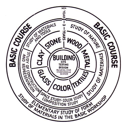 Walter Gropius 'Diagram of the Bauhaus Curriculum', 1923