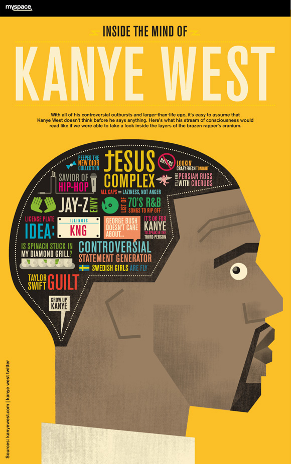 """""""Infographic: Inside the Mind of Kanye West"""" by Column Five"""