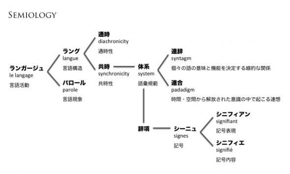 ランガージュとシニフィエ/シニフィアンの体系