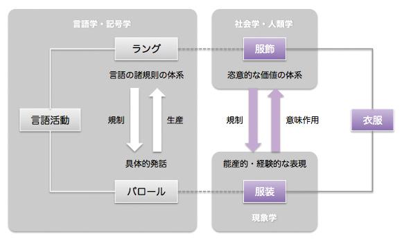 言語活動におけるラング/パロールと衣服における服飾/服装の関係