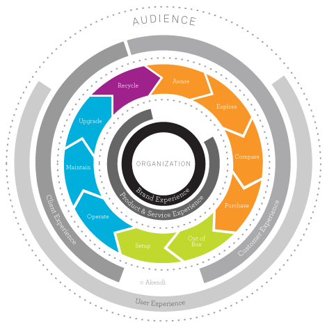 Total Experience Lifecycle