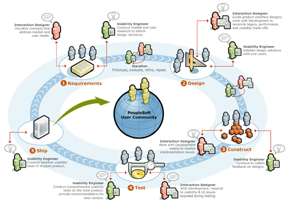 SCM User-Centered Design Process (PDF)