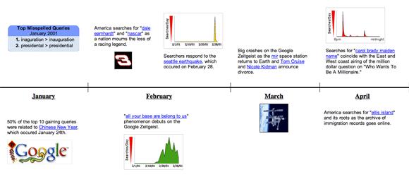 Google Zeitgeist 2001