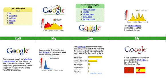 Google Zeitgeist 2002